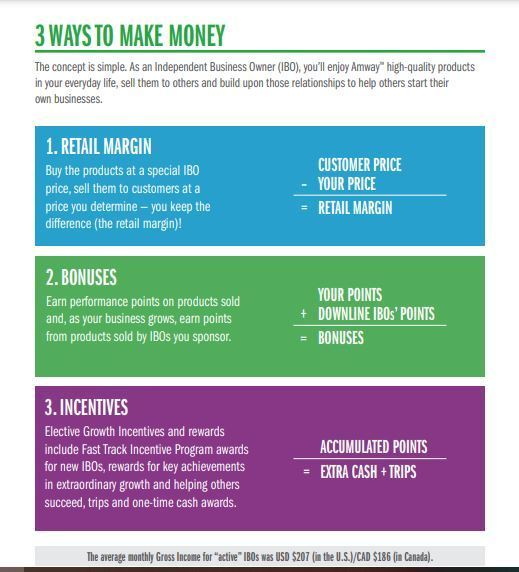 amway compensation plan