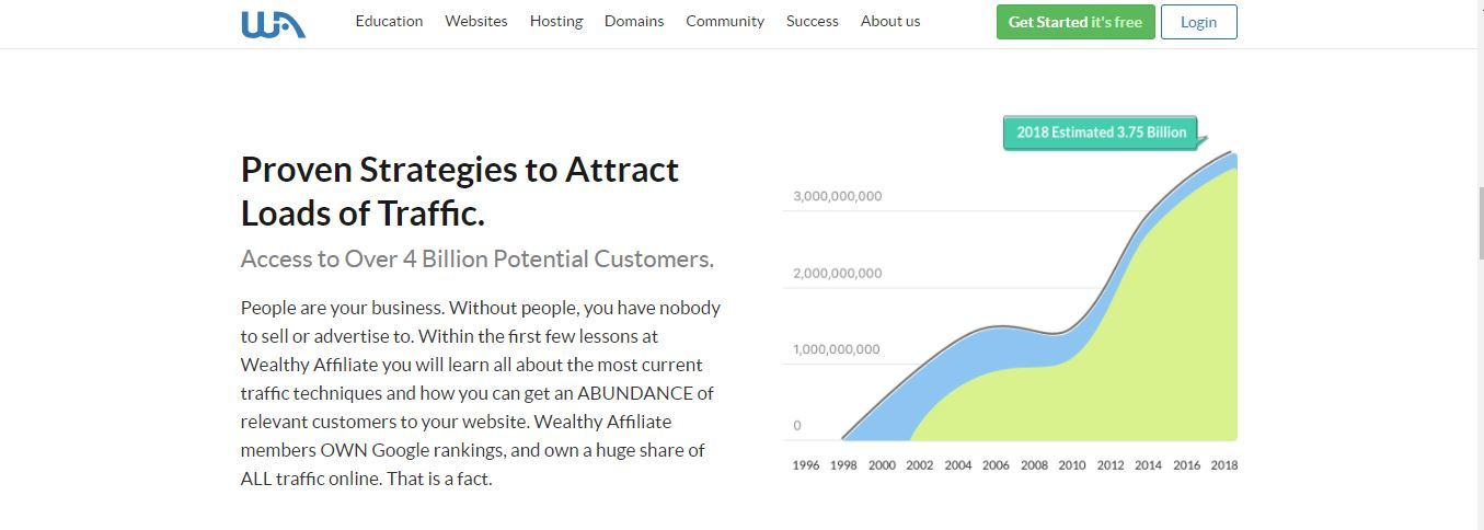 wealthy affiliate proven strategies